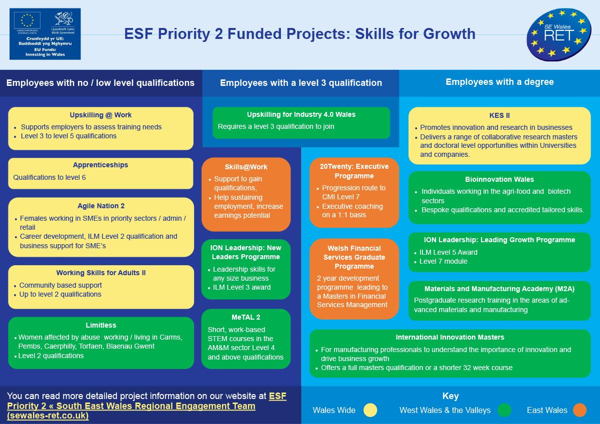 ESF Priority 2 infographic